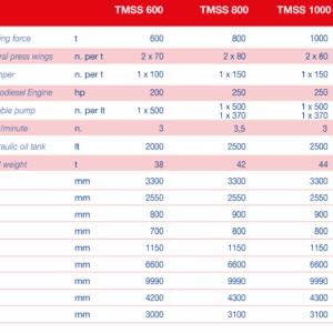 tabella delle caratteristiche tecniche
